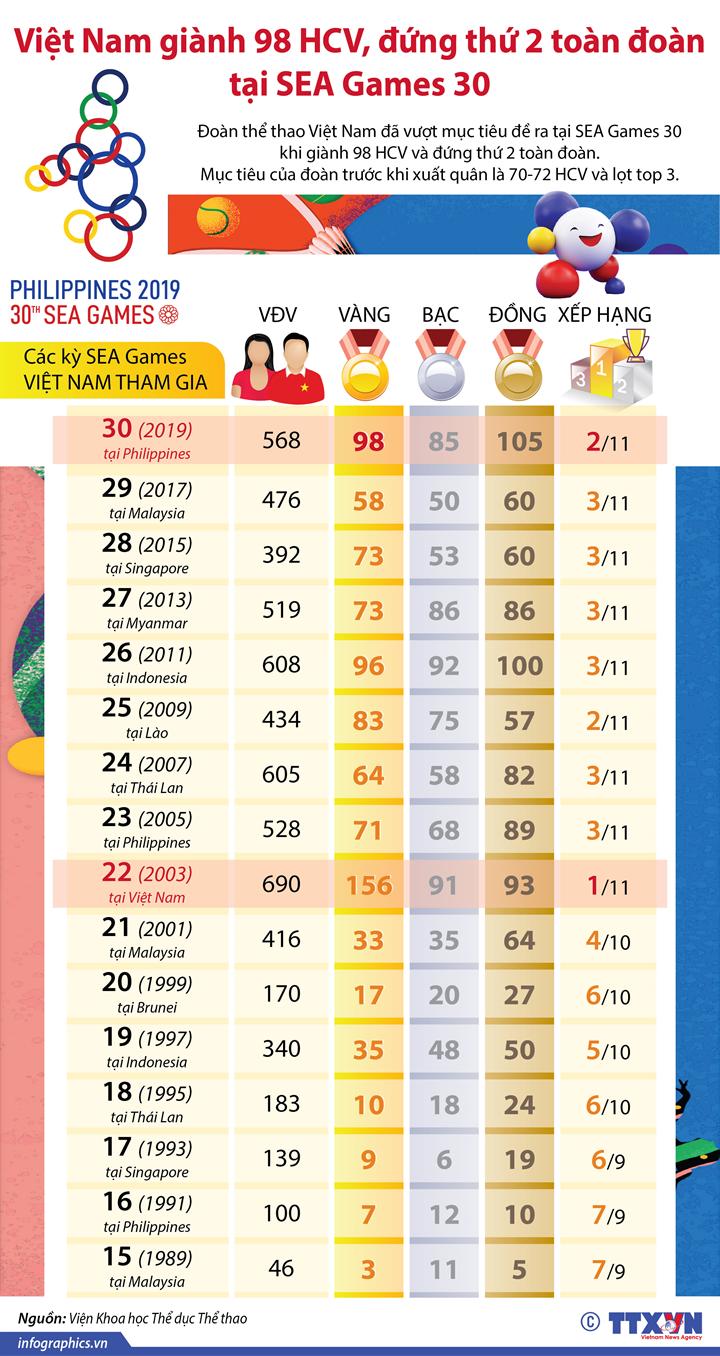 Việt Nam giành 98 HCV, đứng thứ 2 toàn đoàn tại SEA Games 30