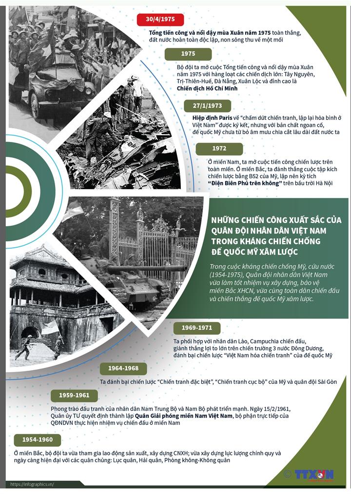 Những chiến công xuất sắc của Quân đội nhân dân Việt Nam trong kháng chiến chống đế quốc Mỹ xâm lược