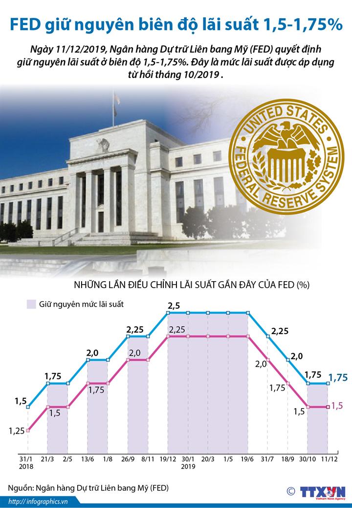 FED giữ nguyên biên độ lãi suất 1,5-1,75%