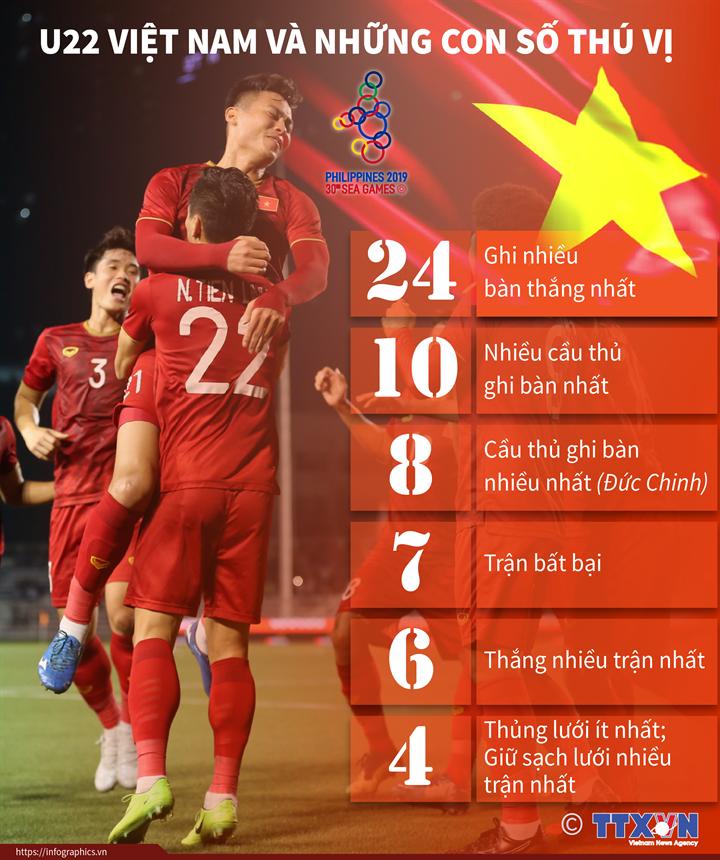 U22 Việt Nam và những con số thú vị