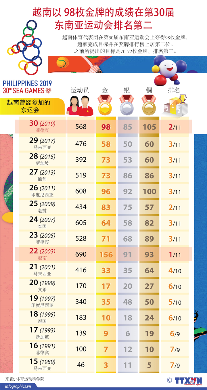 越南以 98枚金牌的成绩在第30届 东南亚运动会排名第二