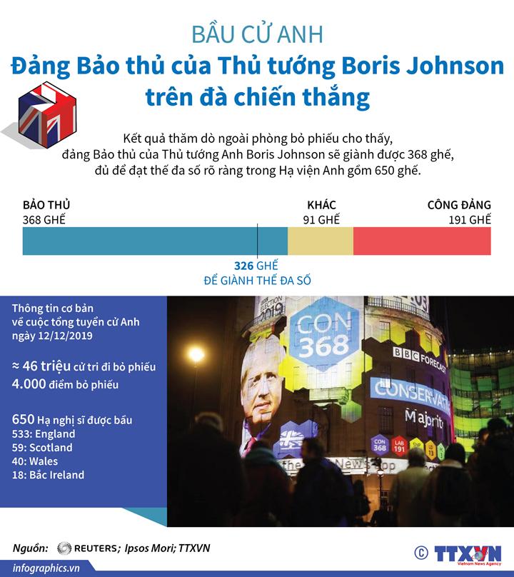 Bầu cử Anh: Đảng Bảo thủ của Thủ tướng Boris Johnson trên đà chiến thắng