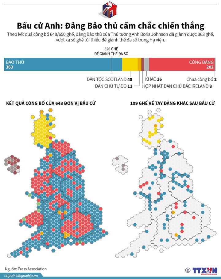 Bầu cử Anh: Đảng Bảo thủ cầm chắc chiến thắng (số liệu đến 14h30 ngày 13/12/2019)