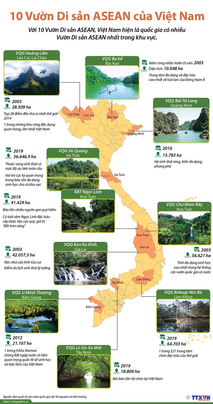 10 Vườn Di sản ASEAN của Việt Nam