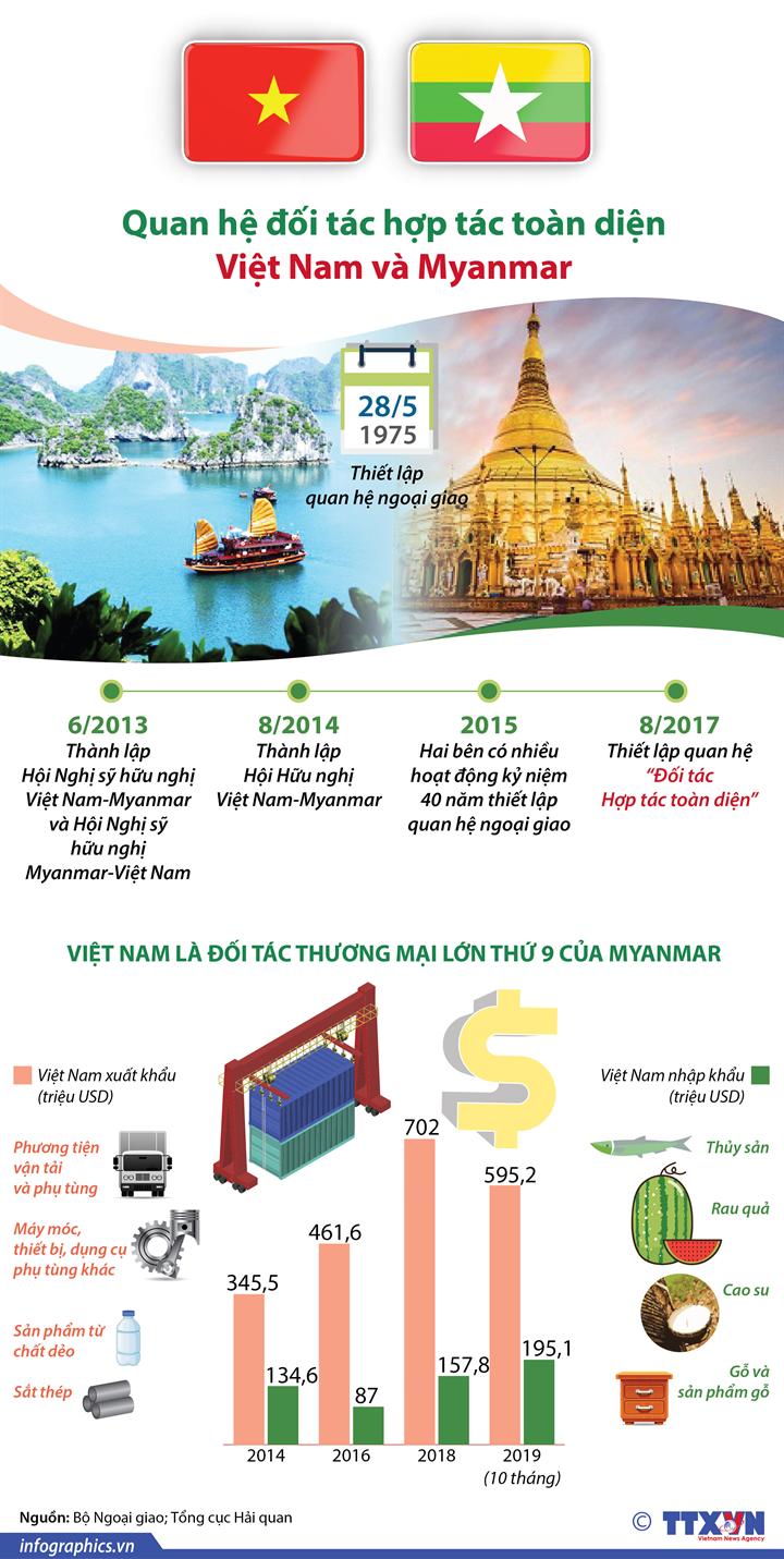 Quan hệ đối tác hợp tác toàn diện Việt Nam và Myanmar