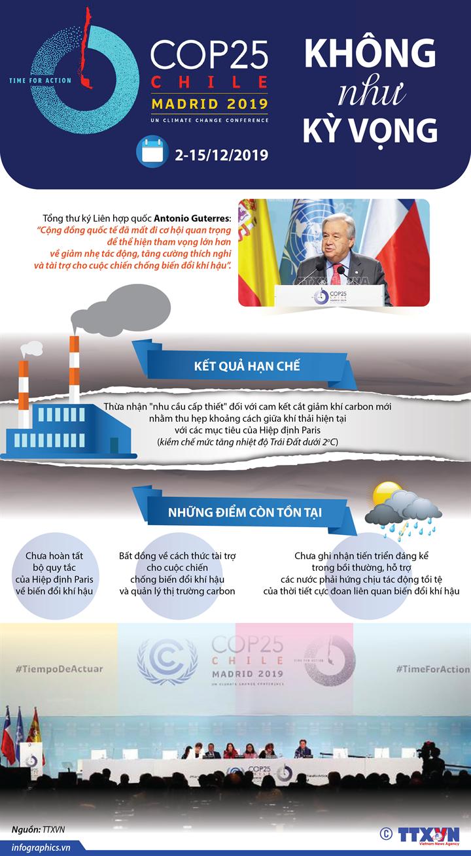 COP25 không như kỳ vọng