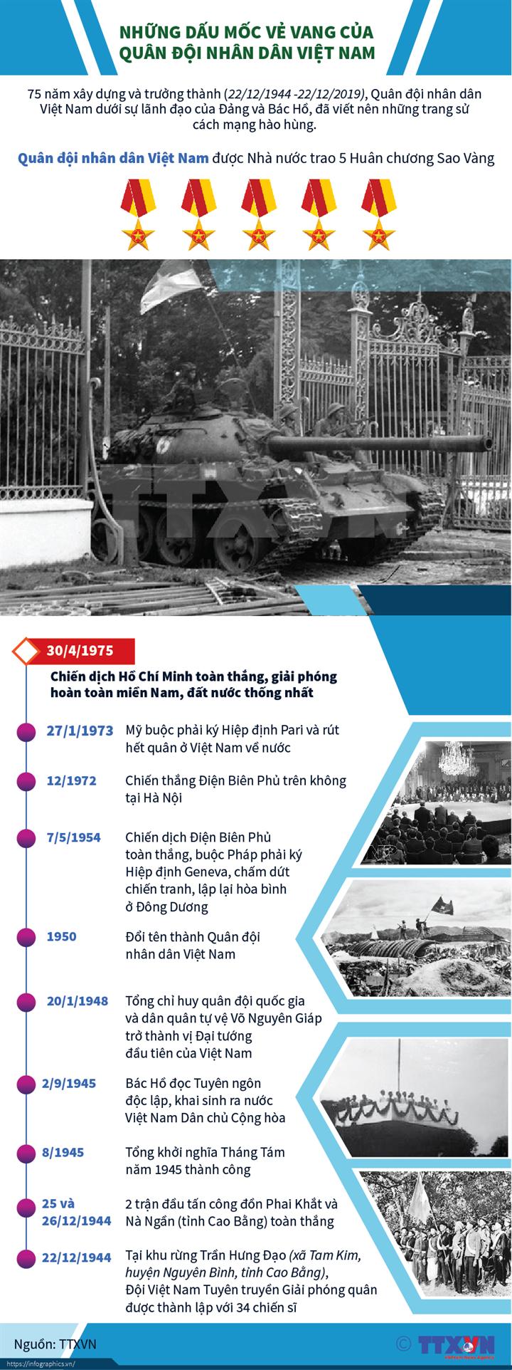 Những dấu mốc vẻ vang của Quân đội nhân dân Việt Nam