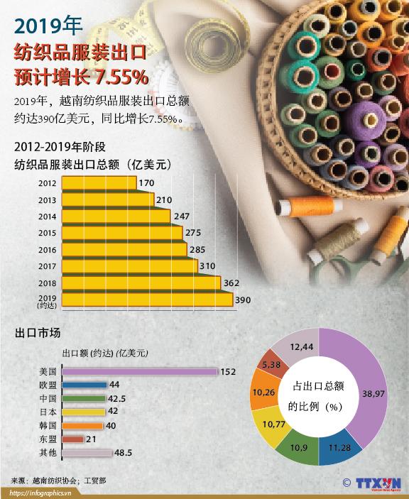 2019年越南纺织品服装出口预计增长 7.55%