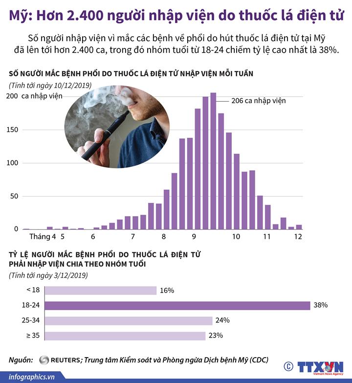 Mỹ: Hơn 2.400 người nhập viện do thuốc lá điện tử