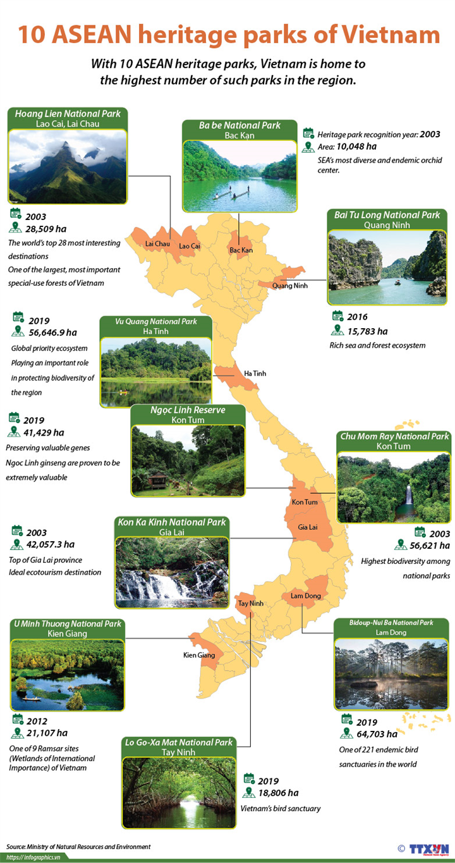 10 ASEAN heritage parks of Vietnam
