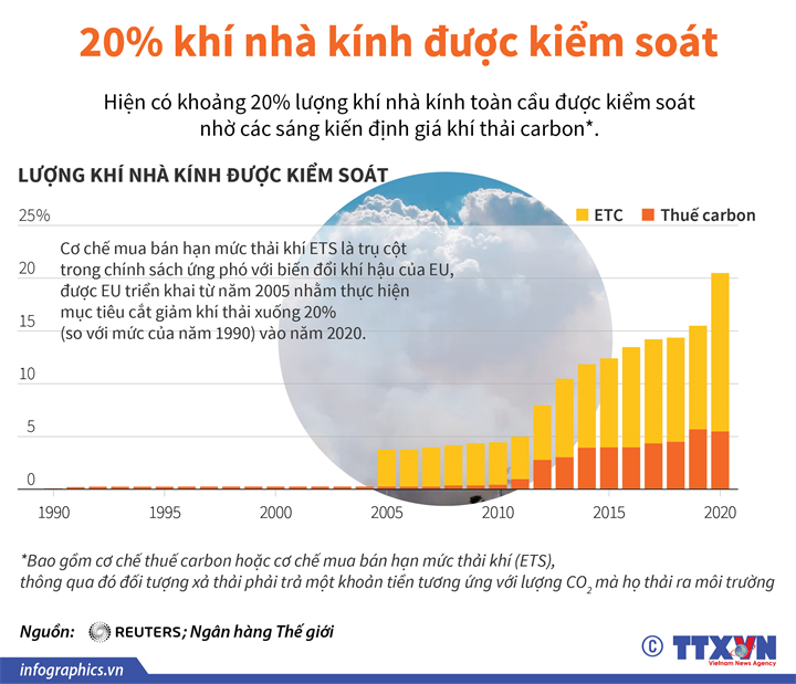 20% khí nhà kính được kiểm soát qua sáng kiến định giá carbon