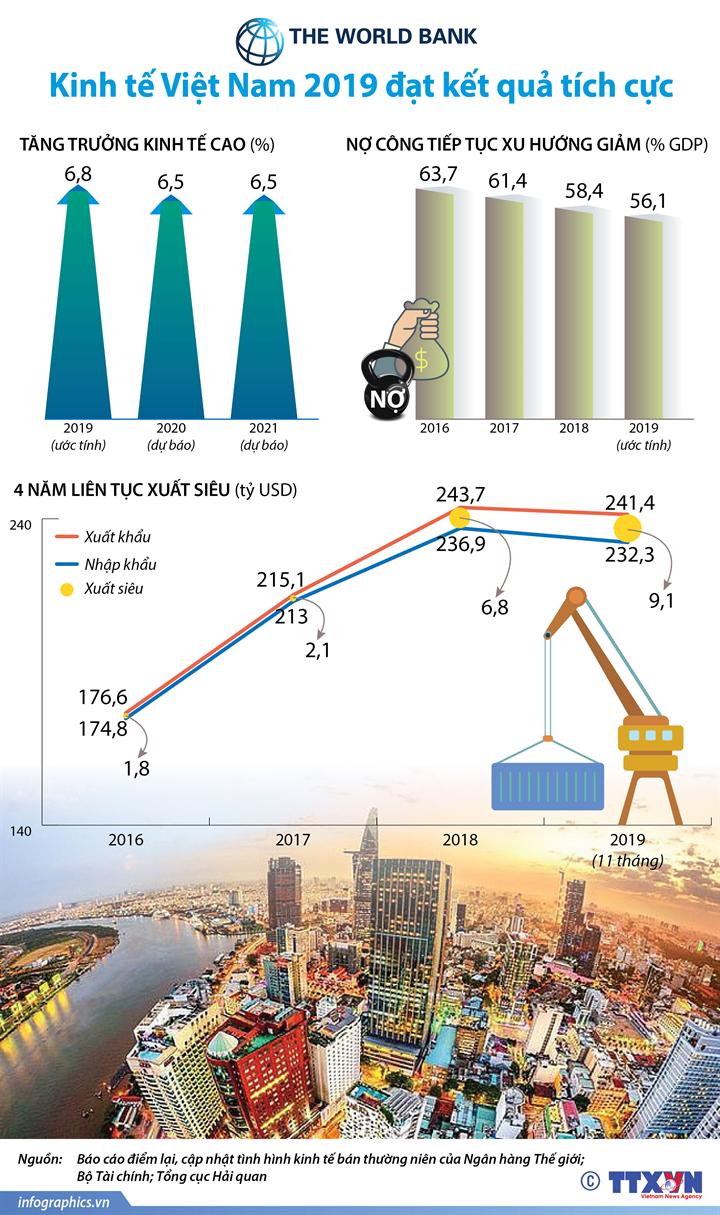 WB: Kinh tế Việt Nam 2019 đạt kết quả tích cực