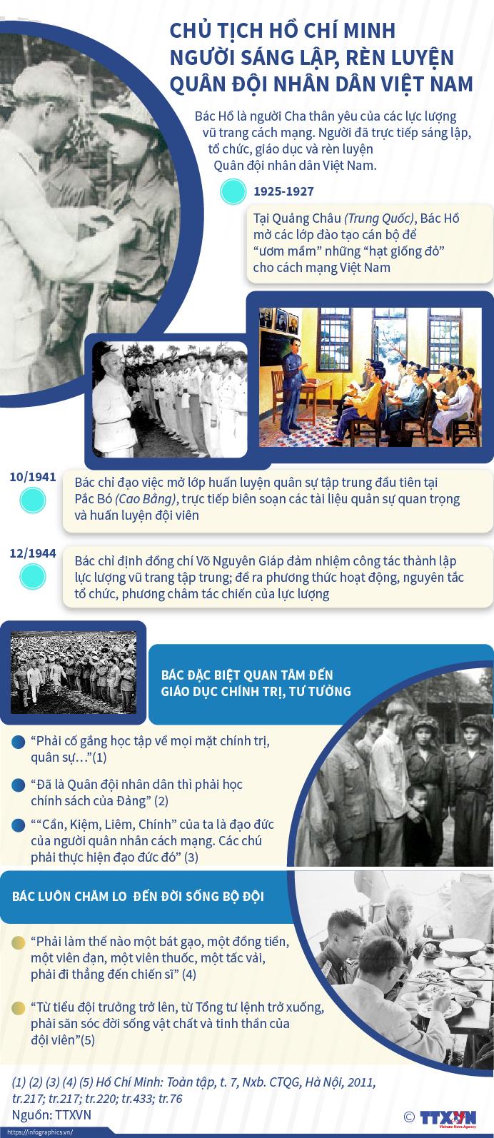 Chủ tịch Hồ Chí Minh Người sáng lập, rèn luyện Quân đội nhân dân Việt Nam