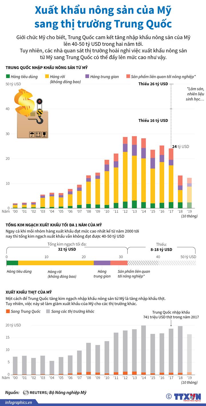 Xuất khẩu nông sản của Mỹ sang thị trường Trung Quốc