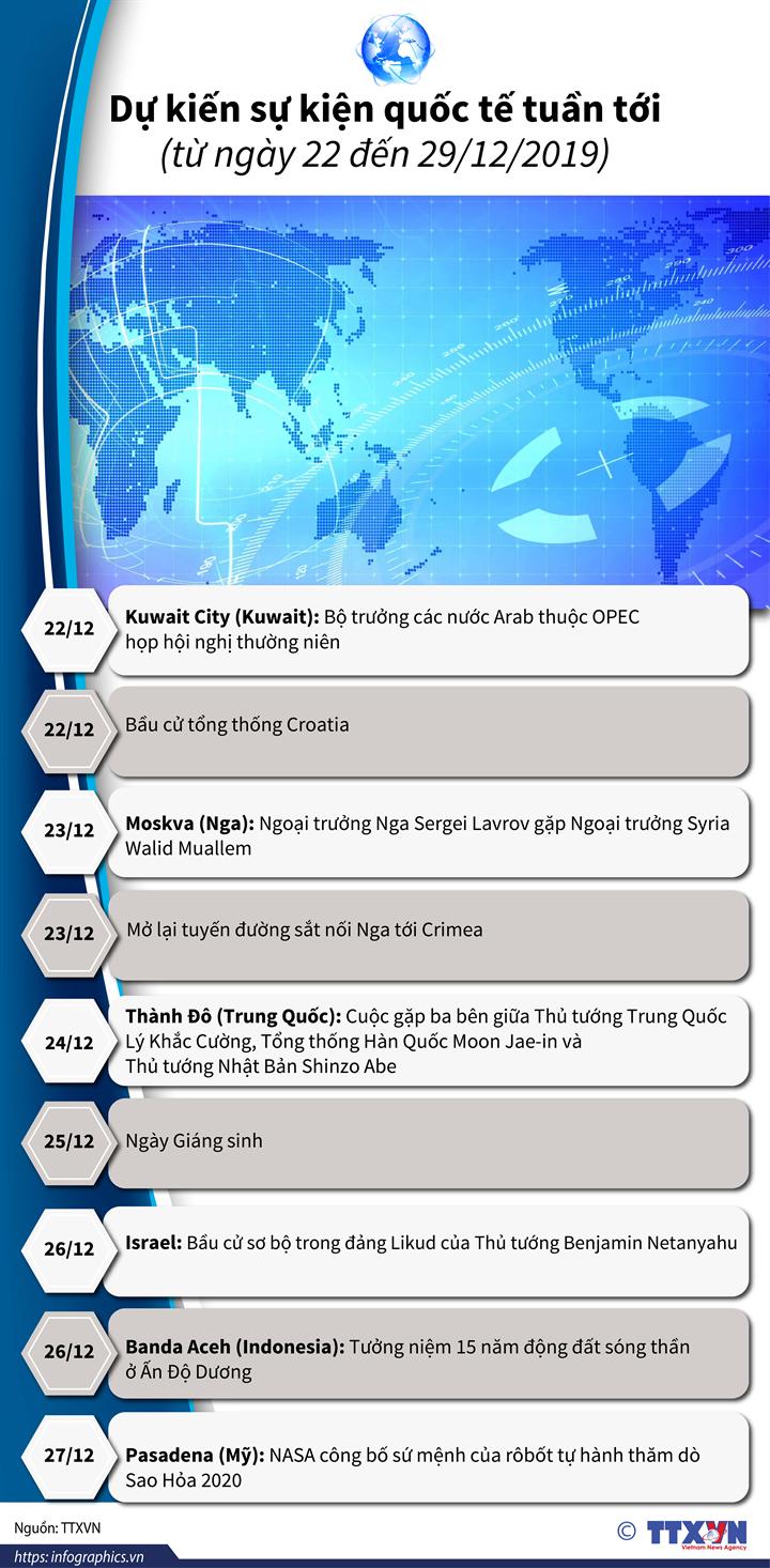 Dự kiến sự kiện quốc tế tuần tới (từ ngày 22 đến 29/12/2019)