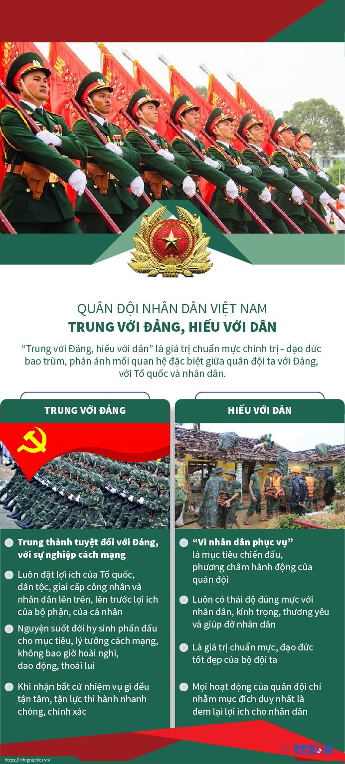 Quân đội nhân dân Việt Nam - Trung với Đảng, hiếu với dân