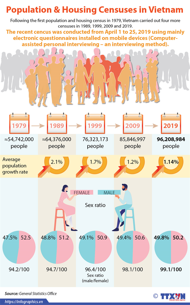 Population and Housing Censuses in Vietnam