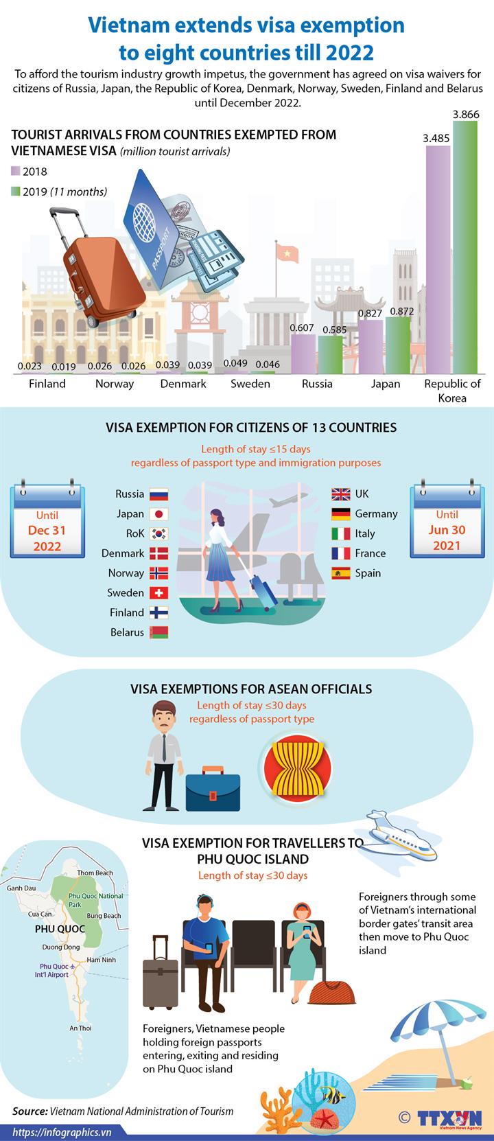 Vietnam extends visa exemption to eight countries till 2022