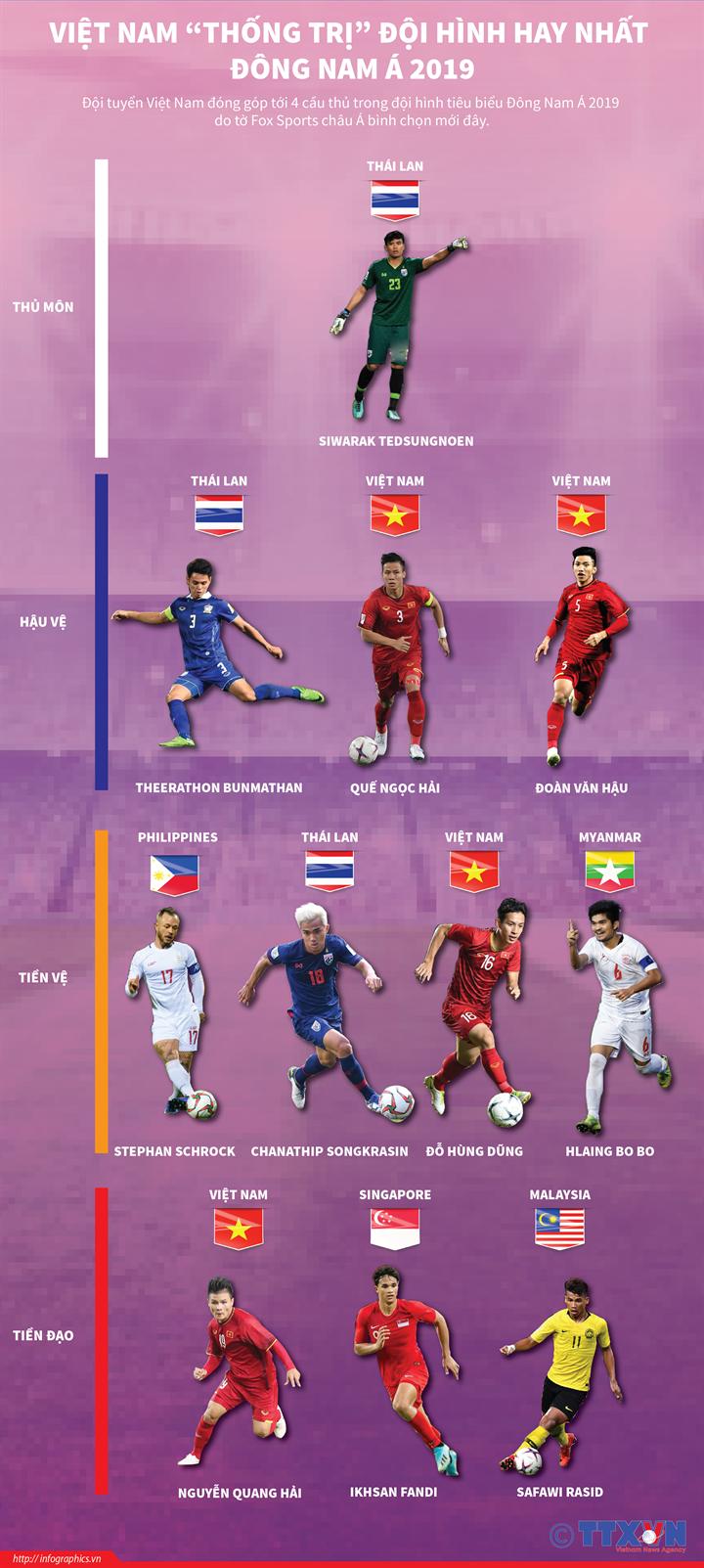 """Việt Nam """"thống trị"""" đội hình hay nhất Đông Nam Á 2019"""