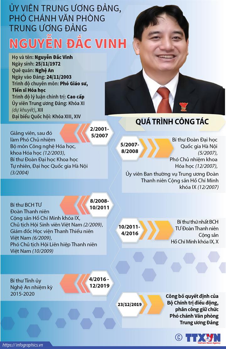 Ủy viên Trung ương Đảng, Phó Chánh Văn phòng Trung ương Đảng Nguyễn Đắc Vinh