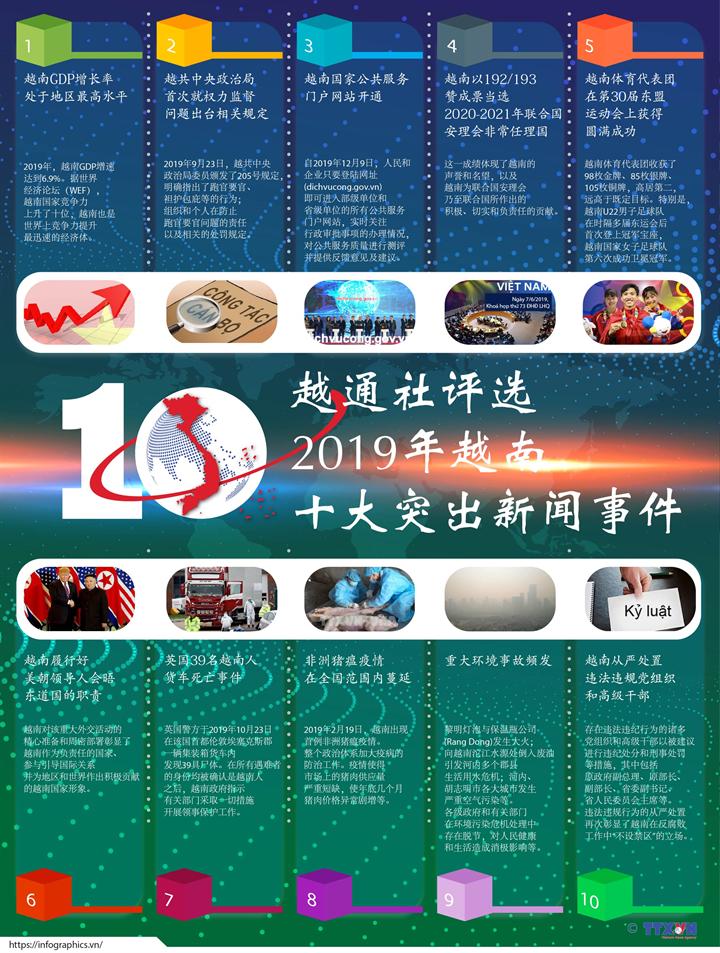 越通社评选2019年越南十大突出新闻事件