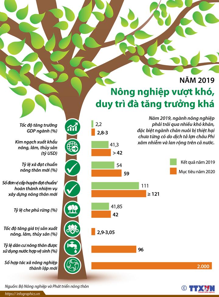 Năm 2019: Nông nghiệp vượt khó, duy trì đà tăng trưởng khá