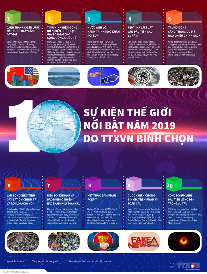 10 sự kiện thế giới nổi bật năm 2019 do TTXVN bình chọn