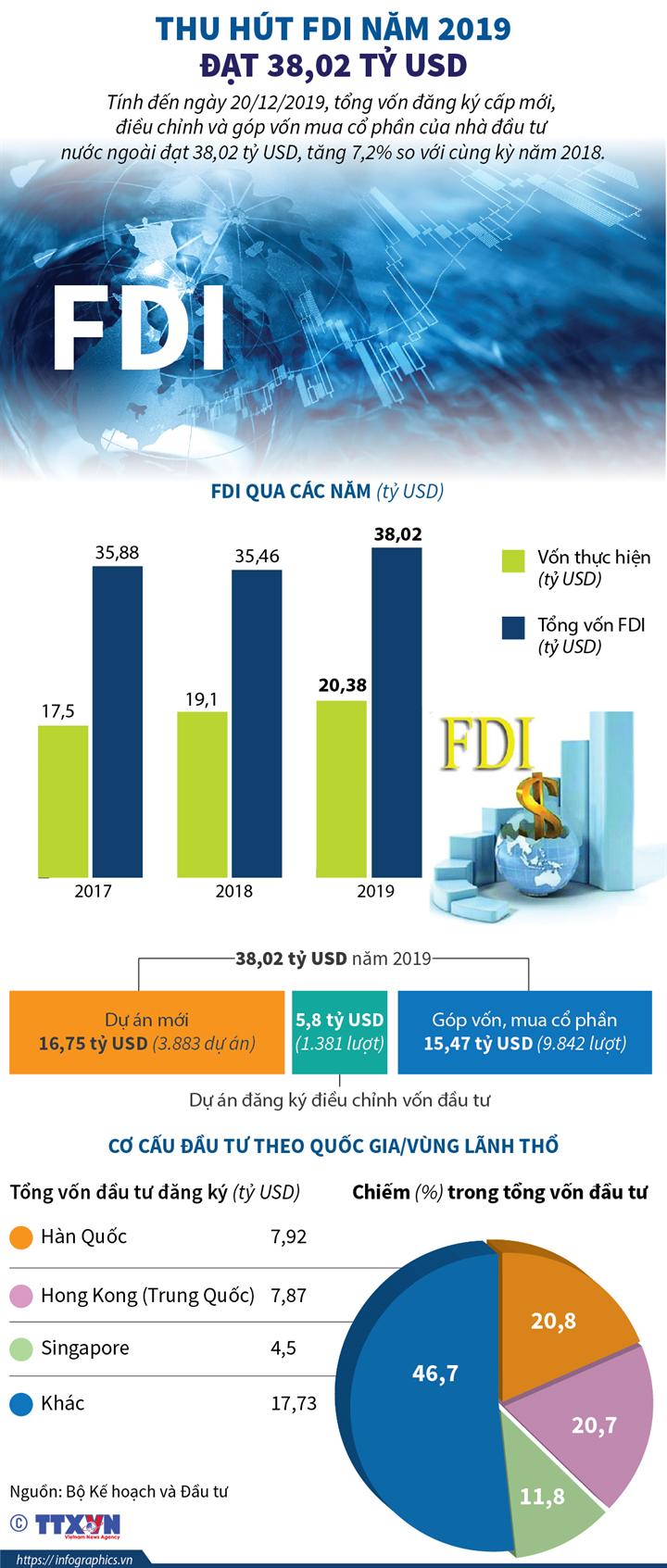 Thu hút FDI năm 2019 đạt 38,02 tỷ USD