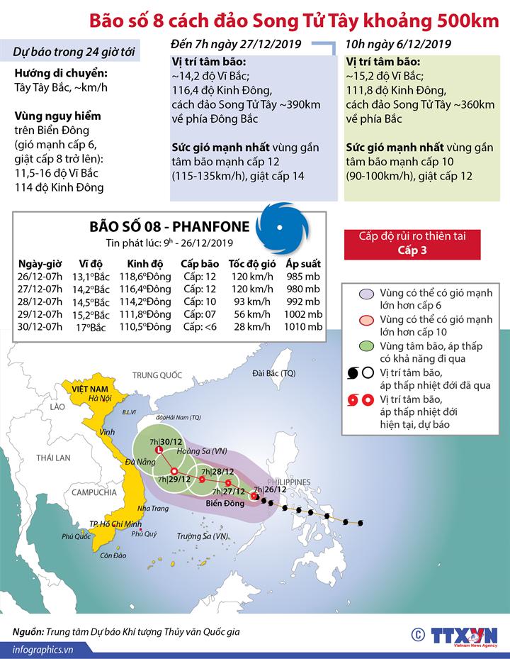 Bão số 8 cách đảo Song Tử Tây khoảng 500km
