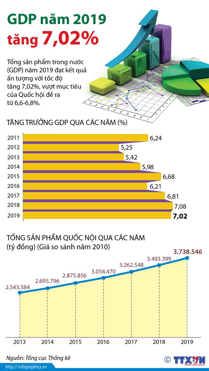 GDP năm 2019 tăng 7,02%