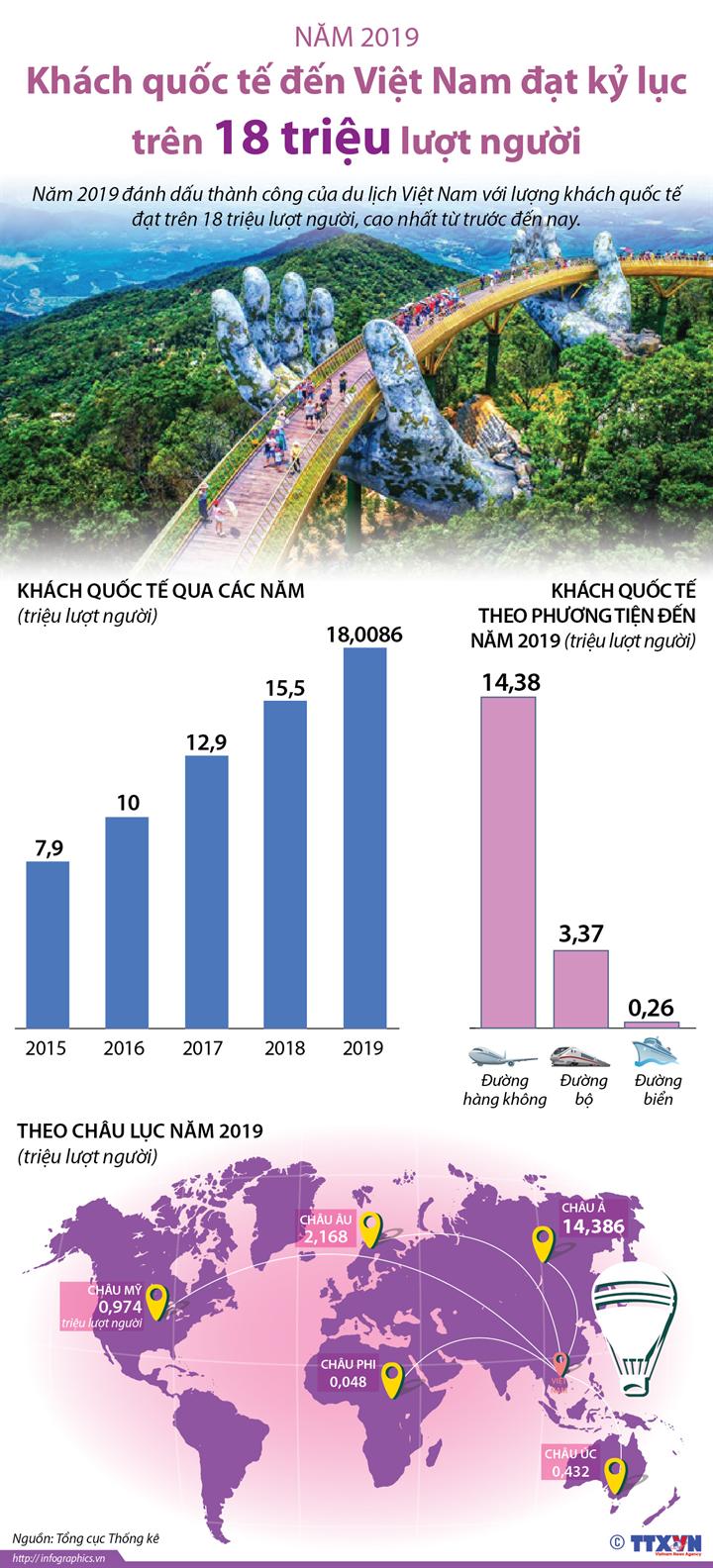 Năm 2019: Khách quốc tế đến Việt Nam đạt kỷ lục trên 18 triệu lượt người