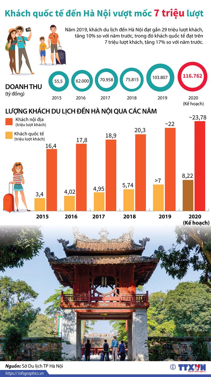 Khách quốc tế đến Hà Nội vượt mốc 7 triệu lượt