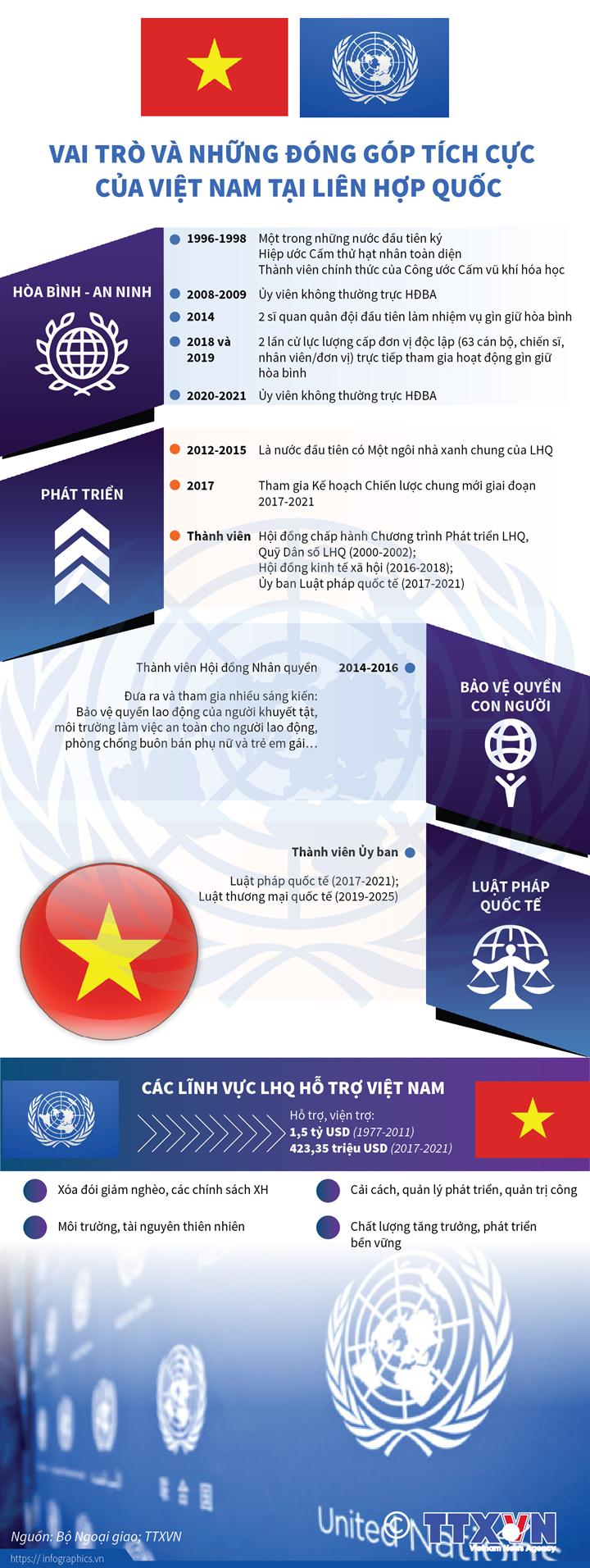 Vai trò và những đóng góp tích cực của Việt Nam tại Liên hợp quốc