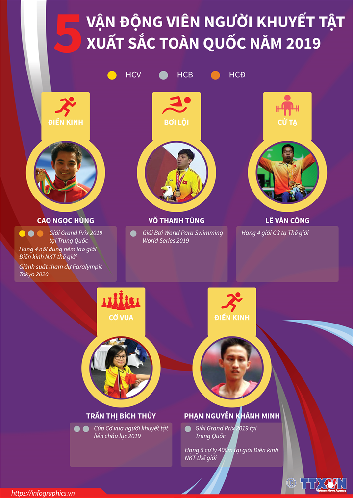 5 vận động viên người khuyết tật xuất sắc toàn quốc năm 2019