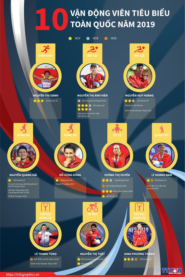 10 vận động viên tiêu biểu toàn quốc năm 2019