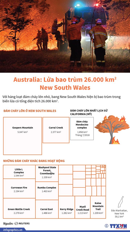 Australia: Lửa bao trùm 26.000 km2 New South Wales