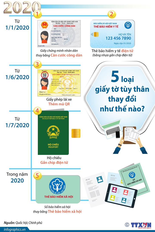 Năm 2020: 5 loại giấy tờ tùy thân thay đổi như thế nào?