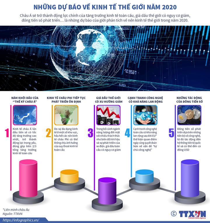 Những dự báo về kinh tế thế giới năm 2020