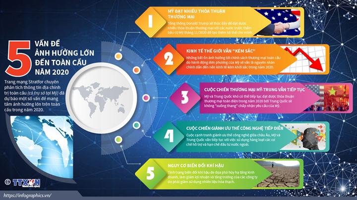 5 vấn đề ảnh hưởng lớn đến toàn cầu năm 2020