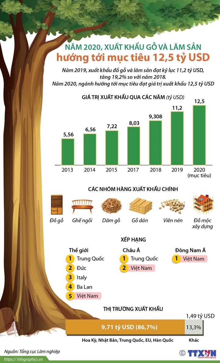 Năm 2020, xuất khẩu gỗ và lâm sản hướng tới mục tiêu 12,5 tỷ USD
