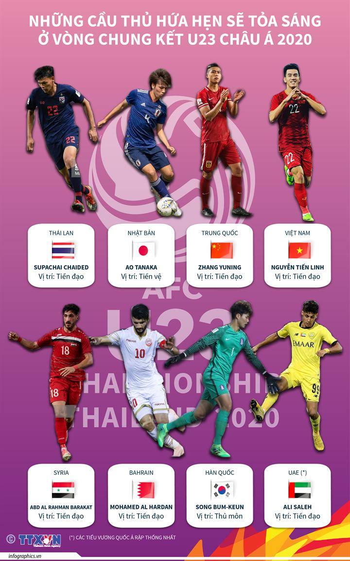 Những cầu thủ hứa hẹn sẽ tỏa sáng ở vòng chung kết U23 Châu Á 2020