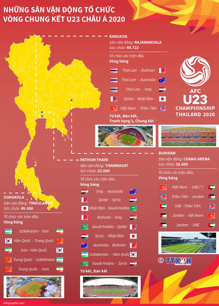 Những sân vận động tổ chức vòng chung kết U23 Châu Á 2020