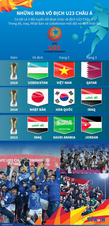 Những nhà vô địch U23 châu Á