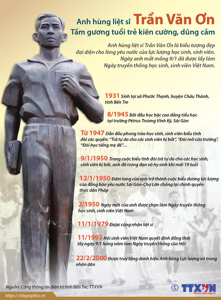 Anh hùng liệt sĩ Trần Văn Ơn - Tấm gương tuổi trẻ kiên cường, dũng cảm
