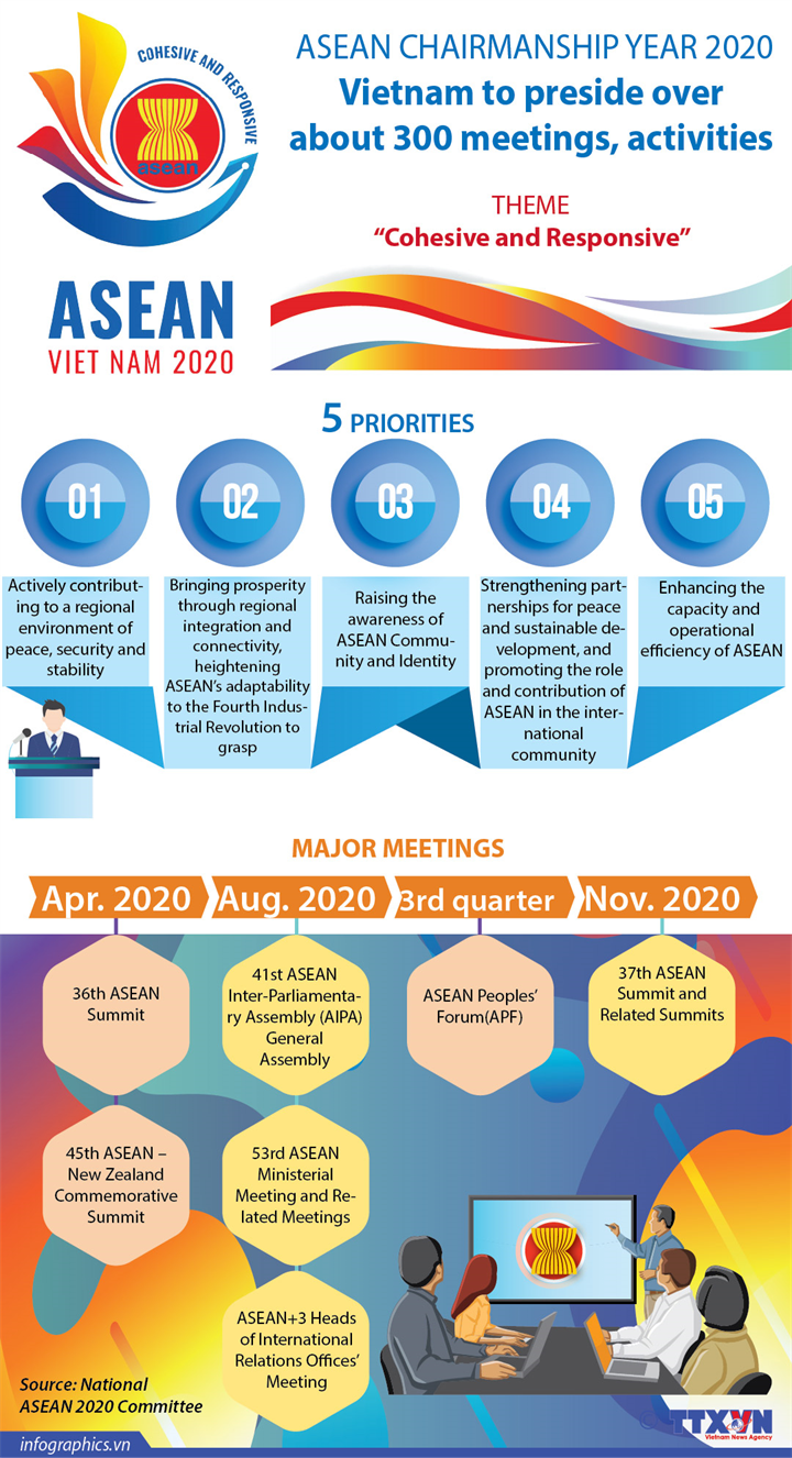 Vietnam to preside over about 300 meetings, activities