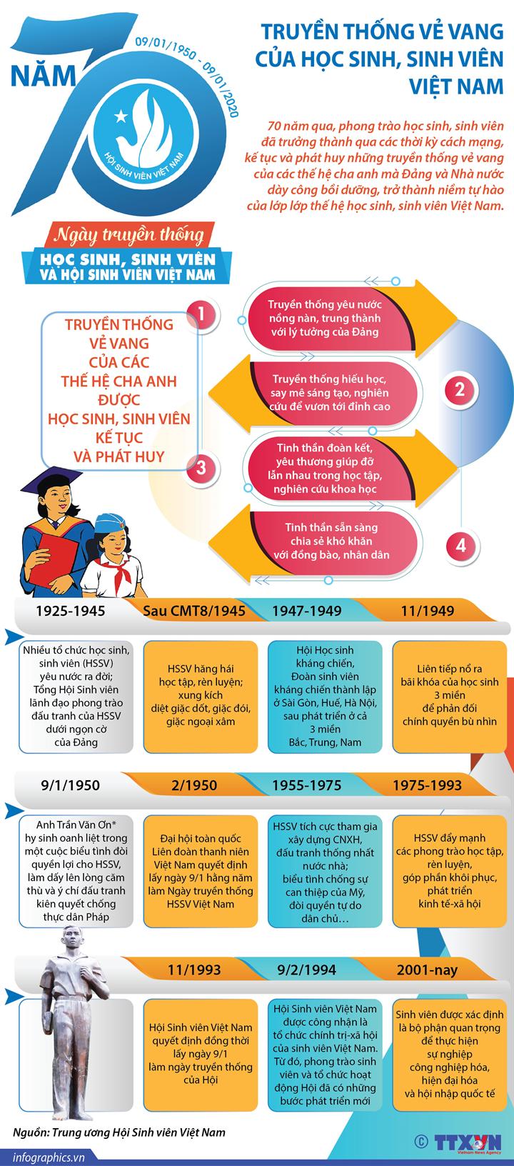 70 năm truyền thống vẻ vang của học sinh, sinh viên Việt Nam