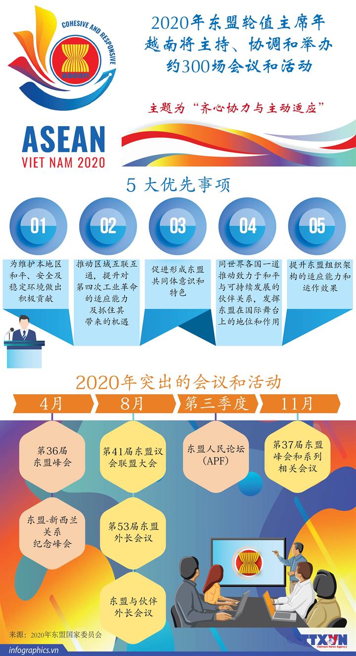 2020年东盟轮值主席年越南将主持、协调和举办约300场会议和活动
