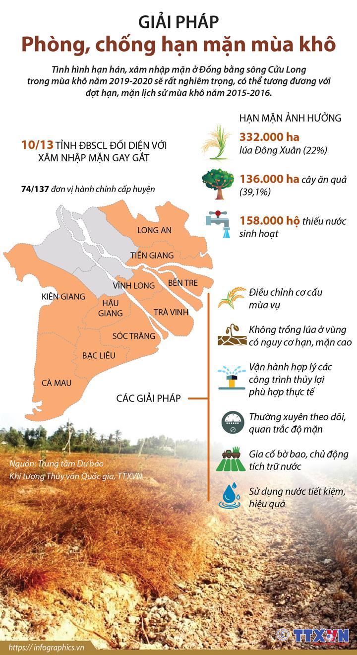 Giải pháp phòng, chống hạn mặn mùa khô