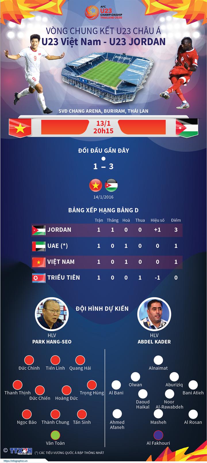 Vòng chung kết U23 châu Á: U23 Việt Nam quyết thắng U23 Jordan