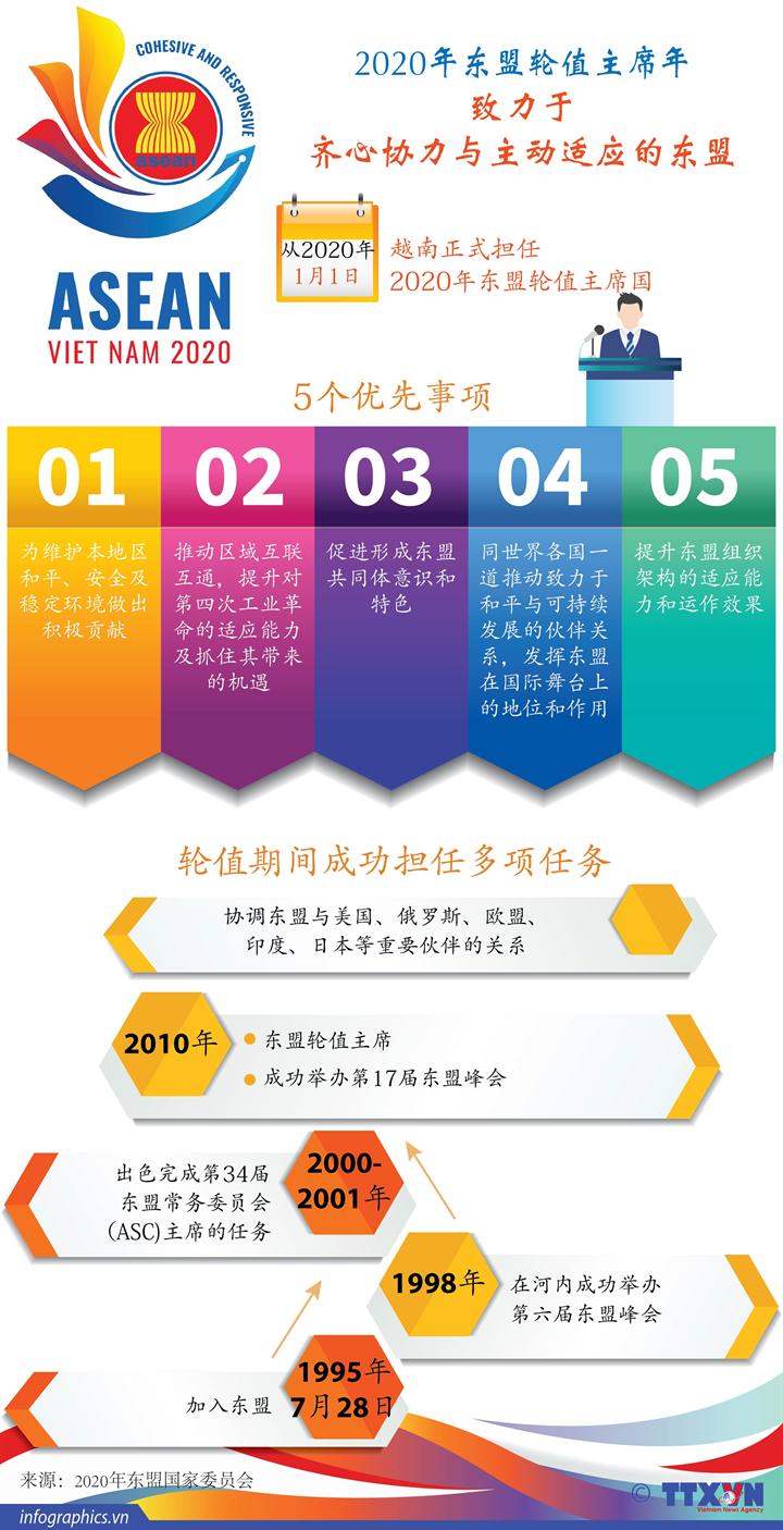 2020年东盟轮值主席年 致力于齐心协力与主动适应的东盟